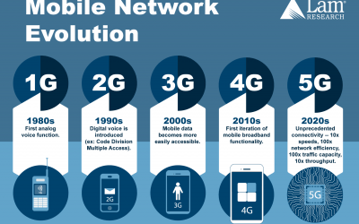 The Next Generation of Wireless Technology
